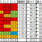 東京新聞杯2018 予想用ラップデータ:近年はスローで仕掛けが遅れがちになりつつある…ポジショニングは重要だ