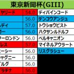 東京新聞杯2018 出走予定馬:サトノアレス、2歳王者の復権となるか?前走上手く立ち回るももうワンパンチ欲しい