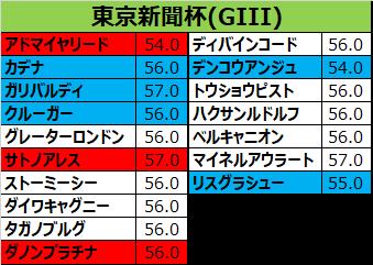 東京新聞杯2018 出走予定馬:ディバインコード、ポジショニングは高いレベルも…引き上げると甘く、TS持続も甘くで強敵相手にどこまで