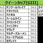 クイーンカップ2018 出走予定馬:マウレア、阪神JF3着の実力は確か、ポジショニングはカギも要所は反応良く安定しそう
