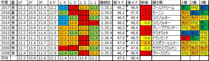 フェブラリーステークス2018 予想用ラップデータ:ハイペースが基本も…3~4角での中弛み傾向強く