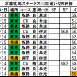 京都牝馬ステークス2018 追い切り・調教評価