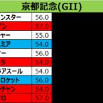 京都記念2018 出走予定馬:クロコスミア、侮るなかれ、タフな洋芝で圧勝実績…今の淀でもリードを取って入れれば