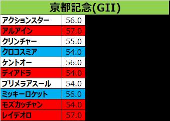 記念 予想 京都 京都記念2021の予想を大公開!|アドレナリン競馬