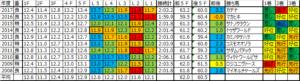 弥生賞2018 予想用ラップデータ:スローペースからのL2最速傾向が顕著