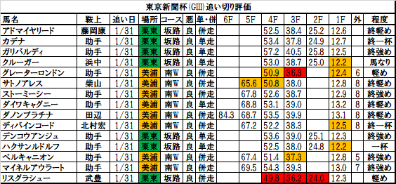 東京新聞杯2018 追い切り・調教評価:グレーターロンドン、コーナーで速いラップを力強いフットワークで、ラストも踏んばる!