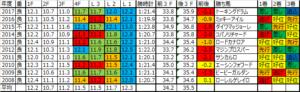 阪急杯2018 予想用ラップデータ:基本的には前半の基礎スピード勝負になりやすいレース