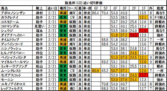 阪急杯2018 追い切り・調教評価:シュウジ、馬なりでグンと加速、脚捌き鋭く気配は抜群