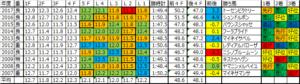 中山牝馬ステークス 2018 予想用ラップデータ:基本は平均も緩いときは緩く…仕掛けはL2最速の傾向強し