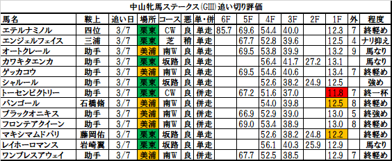 中山牝馬ステークス 2018 追い切り・調教評価:マキシマムドパリ、全体時計まずまず、力強く終い加速!