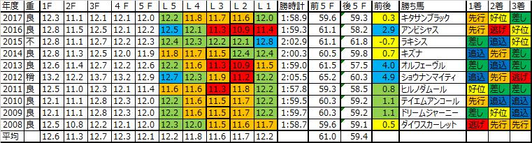 大阪杯 2018 予想用ラップデータ:3~4角からじわっと加速していく傾向