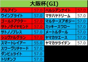 大阪杯 2018 出走予定馬:アルアイン&川田想定