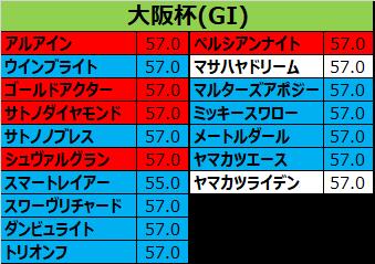 大阪杯 2018 出走予定馬:トリオンフ&田辺想定
