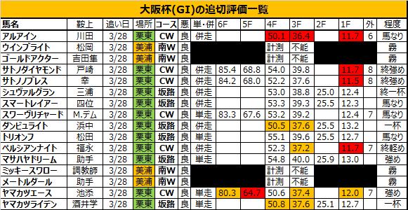 大阪杯 2018 追い切り・調教評価:アルアイン、馬なりで力強いフットワークを披露し好気配!