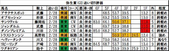 弥生賞 2018 追い切り・調教評価:ワグネリアン、前肢を伸ばし力強く加速!