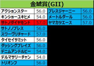 金鯱賞 2018 出走予定馬:スワーヴリチャード&M.デムーロ想定