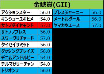 金鯱賞 2018 出走予定馬:サトノダイヤモンド&ルメール想定