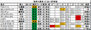 阪神大賞典 2018 追い切り・調教評価:シホウ、前肢の掻き込み力強くこの馬としてはラストは優秀!