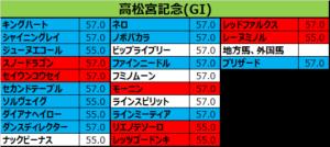高松宮記念 2018 出走予定馬:レッドファルクス&M.デムーロ想定