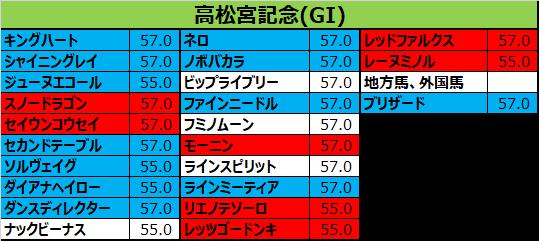 高松宮記念 2018 出走予定馬:レッツゴードンキ&岩田確定