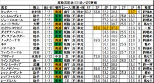 高松宮記念 2018 追い切り・調教評価:ダイアナヘイロー、馬場の悪い中でも力強くしっかり加速!
