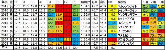アーリントンカップ 2018 予想用ラップデータ:ここ4年は平均ペースが続き…後ろからは届きにくいレース