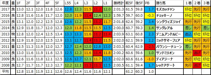 フローラステークス 2018 予想用ラップデータ:ペースはスローの傾向で、ある程度位置を取れないと難しいレース