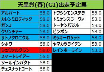天皇賞春 2018 出走予定馬:トーセンバジル&M.デムーロ想定