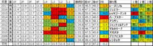 桜花賞 2018 予想用ラップデータ:ペースはまちまちだが実力馬が脚を出し切りやすい傾向のレース