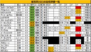 桜花賞 2018 追い切り・調教評価:ラッキーライラック、軽快な走りを見せて過不足なく気配良し!