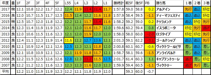 皐月賞 2018 予想用ラップデータ:平均~ハイになりやすく、L3最速率が高い