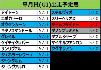 皐月賞 2018 出走予定馬:ジェネラーレウーノ&田辺確定