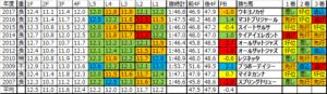 福島牝馬ステークス 2018 予想用ラップデータ:基本はペースは流れやすい、仕掛けはまちまちだが後ろからは届きにくいレース