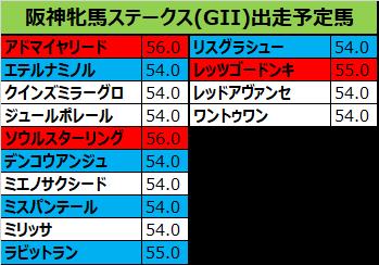阪神牝馬ステークス 2018 出走予定馬:ミスパンテール&横山典想定