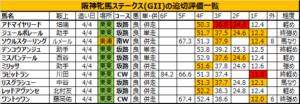 阪神牝馬ステークス 2018 追い切り・調教評価:ラビットラン、促されてスピードに乗って好印象!