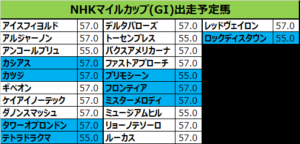 NHKマイルカップ 2018 出走予定馬:プリモシーン&戸崎想定