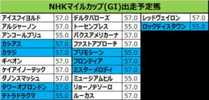 NHKマイルカップ 2018 出走予定馬:ミスターメロディ&福永想定
