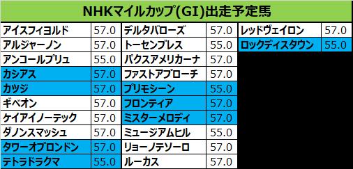 NHKマイルカップ 2018 出走予定馬:タワーオブロンドン&ルメール想定