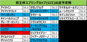 京王杯スプリングカップ 2018 出走予定馬:リライアブルエース&柴田大想定
