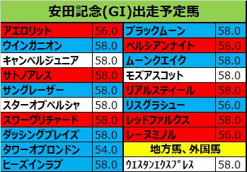 安田記念 2018 出走予定馬:レーヌミノル&和田竜想定