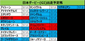 日本ダービー 2018 出走予定馬:キタノコマンドール&M.デムーロ