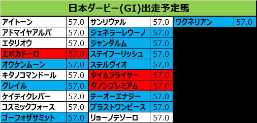 日本ダービー 2018 出走予定馬:グレイル&岩田想定