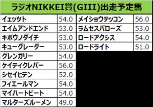 ラジオNIKKEI賞2018の予想:本命02メイショウテッコン