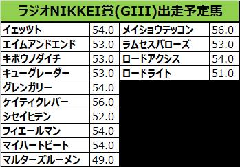 ラジオNIKKEI賞 2018 出走予定馬:メイショウテッコン&松山想定