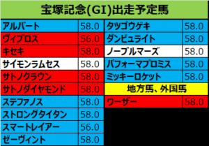 宝塚記念 2018 出走予定馬:キセキ&M.デムーロ確定