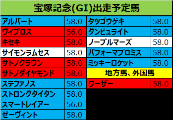 宝塚記念 2018 出走予定馬:ステファノス&岩田想定