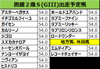 函館2歳ステークス 2018 出走予定馬:ナンヨーイザヨイ&岩田想定