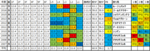 オールカマー 2018 過去10年ラップデータ:最速地点はL3,L2で真っ二つ…好位でうまく立ち回れる馬が強く