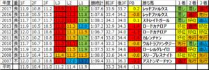 スプリンターズステークス 2018 過去10年ラップデータ:基本はハイも少し落ち着きつつある傾向…逃げ馬好走率に注目!