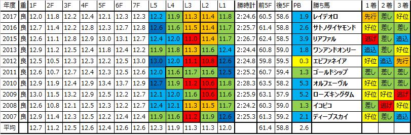 神戸新聞杯 2018 過去10年ラップデータ:スローの傾向がきつく、実力を発揮しやすいレース